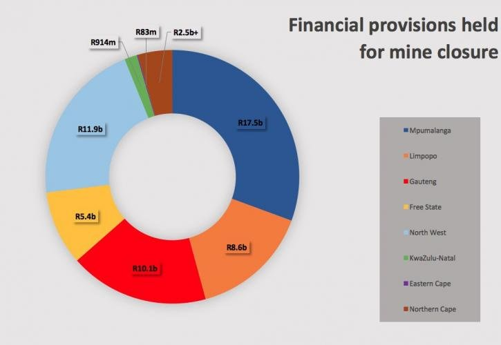 Approximate values of the financial provisions for rehabilitation currently held in each province. The data was sourced from the DMR's regional offices via PAIA requests. The Northern Cape provided incomplete data, so the value listed is the minimum currently provable level. The Western Cape did not provide data. Dataviz by Mark Olalde. South Africa, 2017.