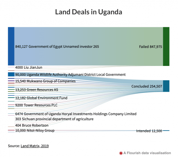 Land deals in Uganda since 1990. Source: Land Matrix. Visualization created by Code for Africa. Image courtesy of InfoNile.